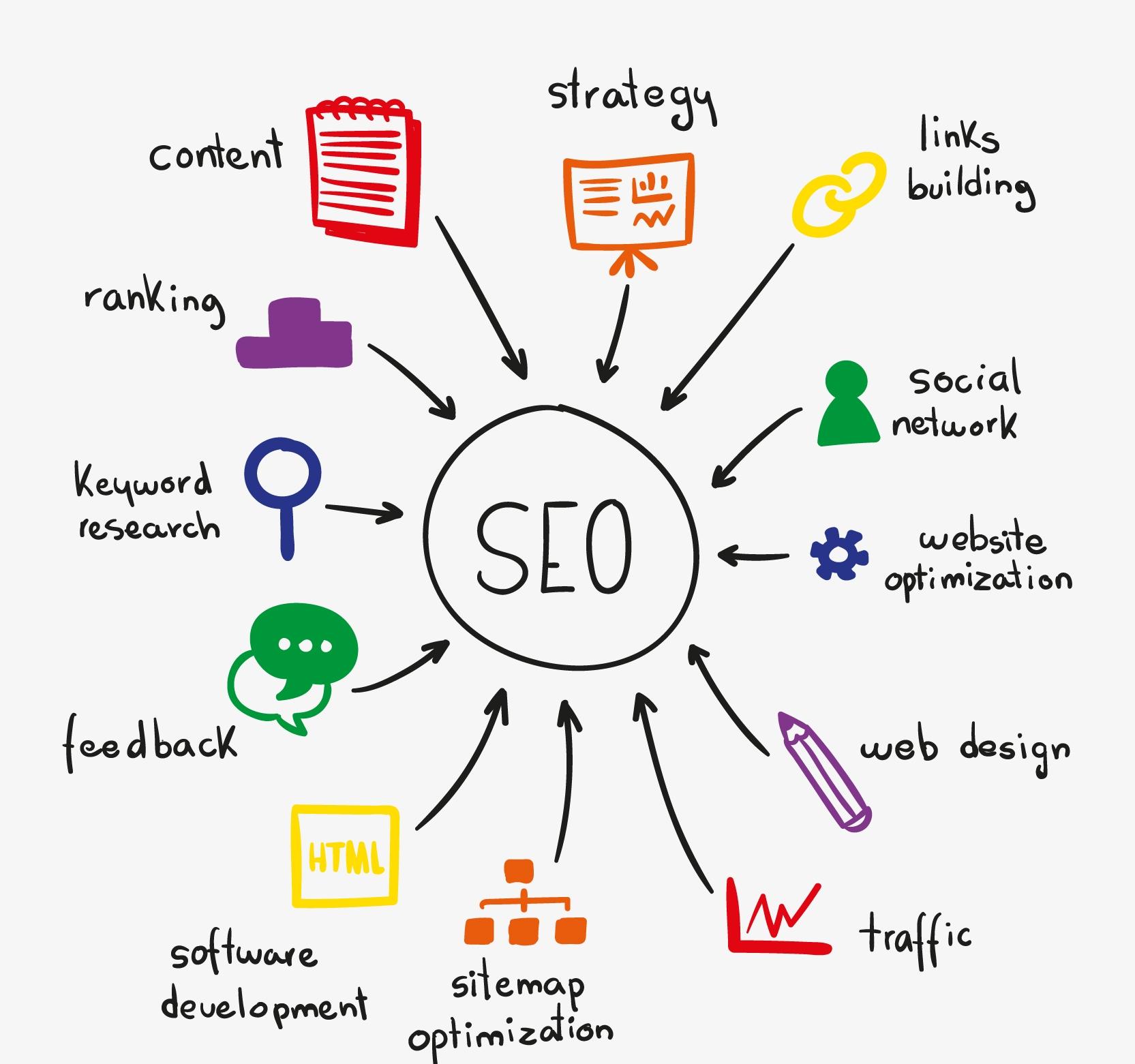 Search engine marketing techniques